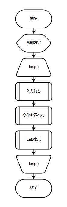 フローチャート(全体)